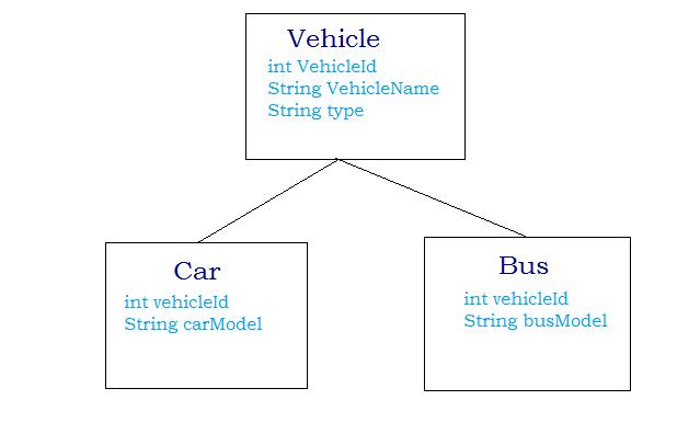 Hibernate inheritance:Table per sub class hierarchy | Java ...